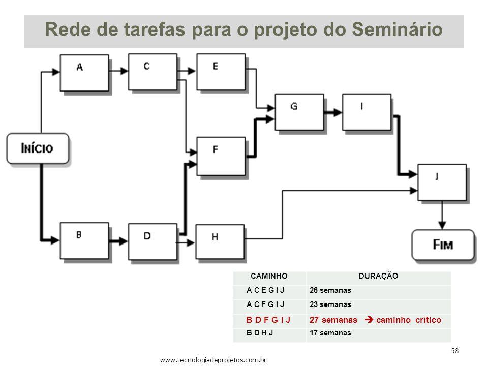 Rede de tarefas para o projeto do Seminário www.tecnologiadeprojetos.com.br 58 CAMINHODURAÇÃO A C E G I J26 semanas A C F G I J23 semanas B D F G I J2