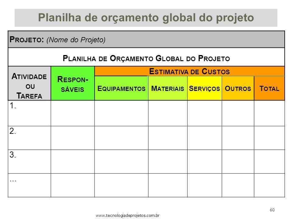 Planilha de orçamento global do projeto P ROJETO : (Nome do Projeto) P LANILHA DE O RÇAMENTO G LOBAL DO P ROJETO A TIVIDADE OU T AREFA R ESPON - SÁVEI