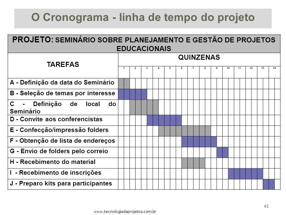 O Cronograma - linha de tempo do projeto PROJETO: SEMINÁRIO SOBRE PLANEJAMENTO E GESTÃO DE PROJETOS EDUCACIONAIS TAREFAS QUINZENAS 1234567891011121314