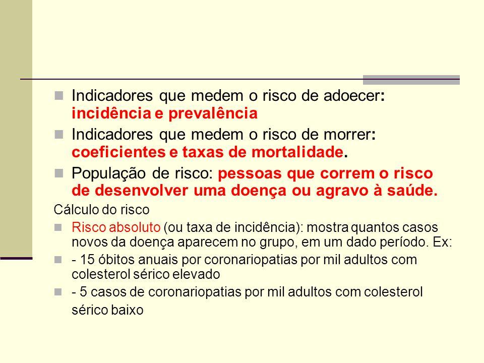 Indicadores que medem o risco de adoecer: incidência e prevalência Indicadores que medem o risco de morrer: coeficientes e taxas de mortalidade. Popul