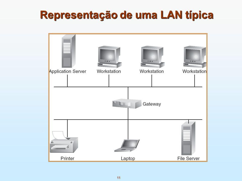 11 Representação de uma LAN típica Representação de uma LAN típica