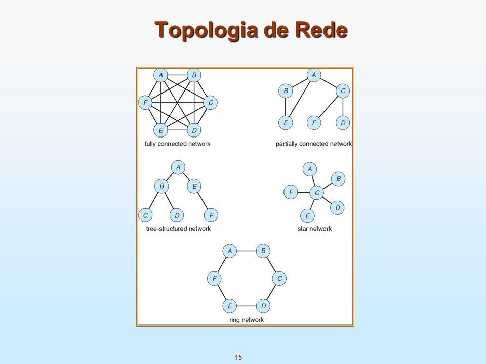 15 Topologia de Rede
