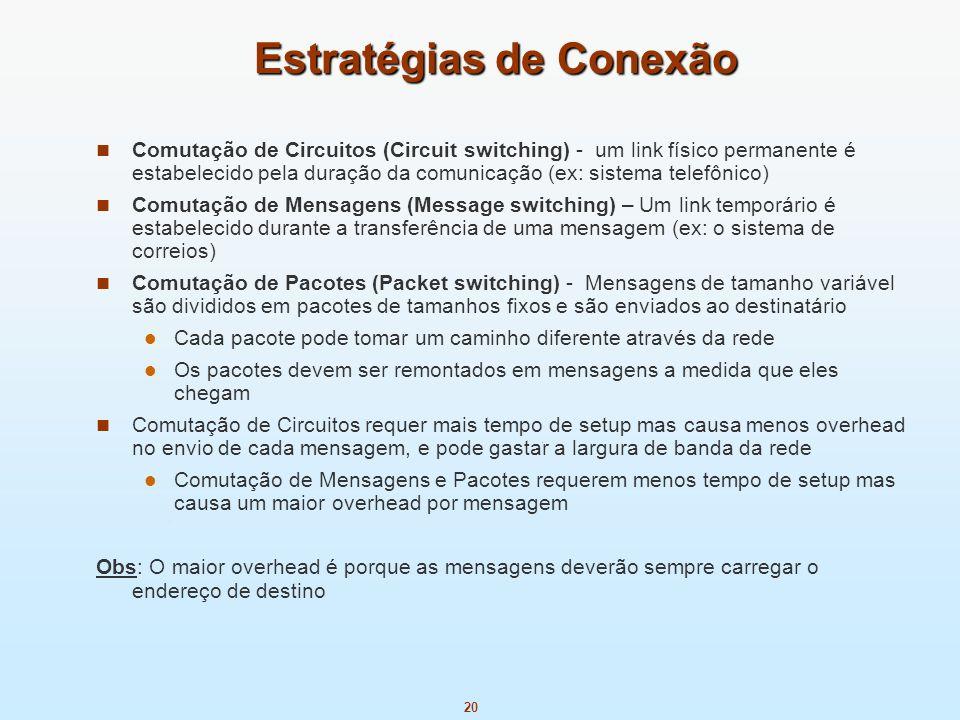 20 Estratégias de Conexão Comutação de Circuitos (Circuit switching) - um link físico permanente é estabelecido pela duração da comunicação (ex: siste