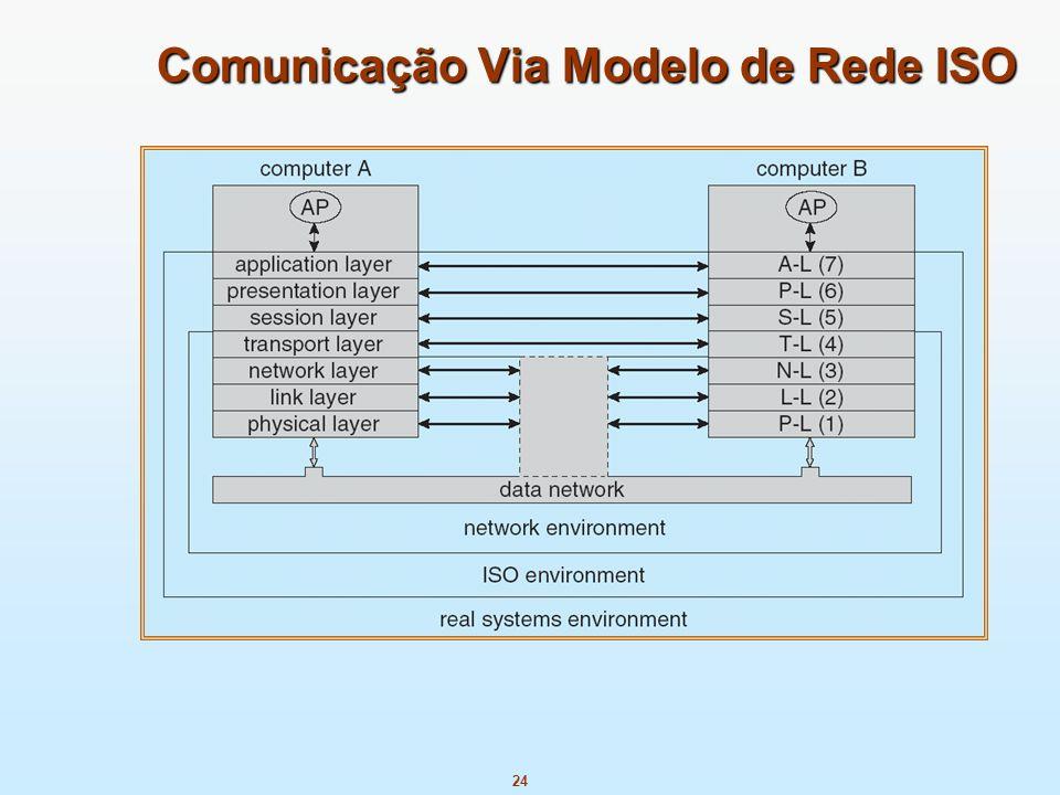 24 Comunicação Via Modelo de Rede ISO