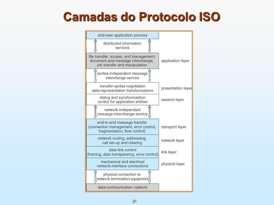 25 Camadas do Protocolo ISO
