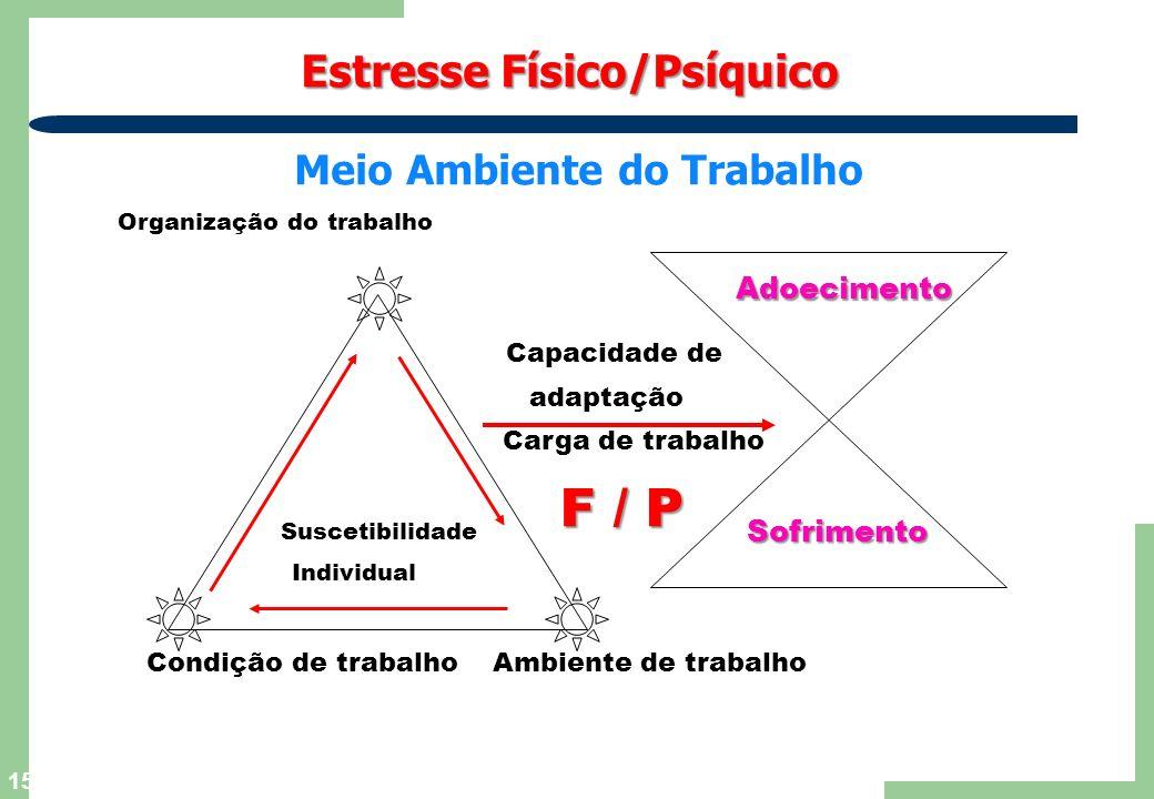 15 Estresse Físico/Psíquico Estresse Físico/Psíquico : Meio Ambiente do Trabalho Organização do trabalho Suscetibilidade Individual Condição de trabal