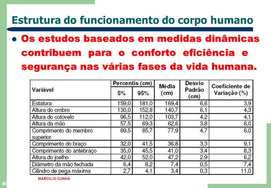 49 Estrutura do funcionamento do corpo humano Os estudos baseados em medidas dinâmicas Os estudos baseados em medidas dinâmicas contribuem para o conf