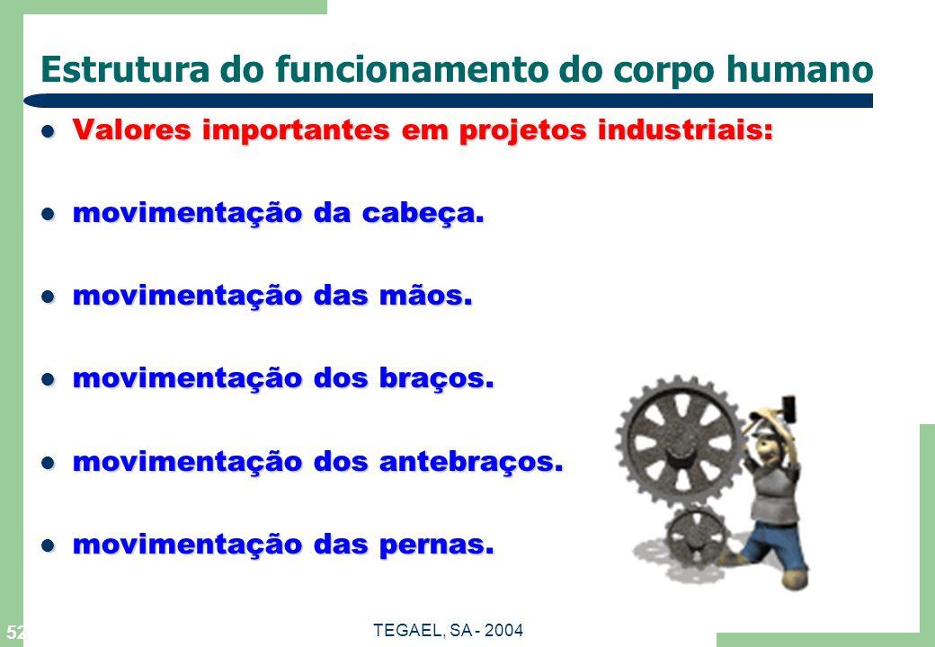 TEGAEL, SA - 2004 52 Estrutura do funcionamento do corpo humano Valores importantes em projetos industriais: Valores importantes em projetos industria