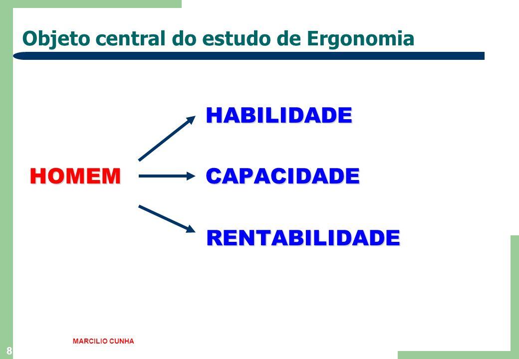 8 Objeto central do estudo de Ergonomia HABILIDADE HOMEM CAPACIDADE HOMEM CAPACIDADE RENTABILIDADE RENTABILIDADE MARCILIO CUNHA