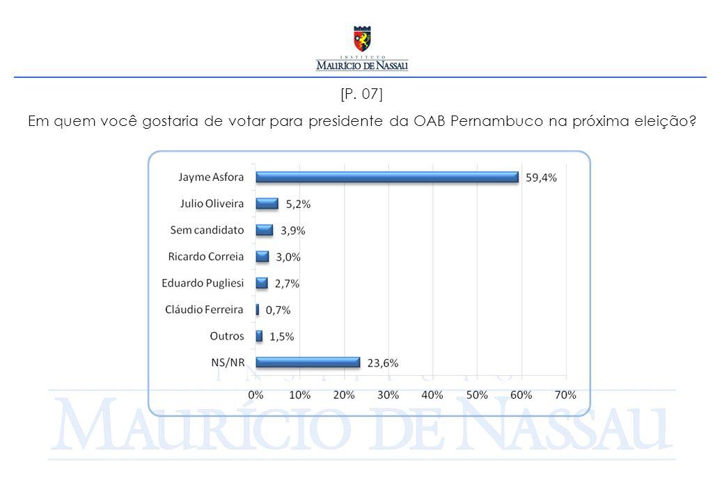 [P. 07] Em quem você gostaria de votar para presidente da OAB Pernambuco na próxima eleição?