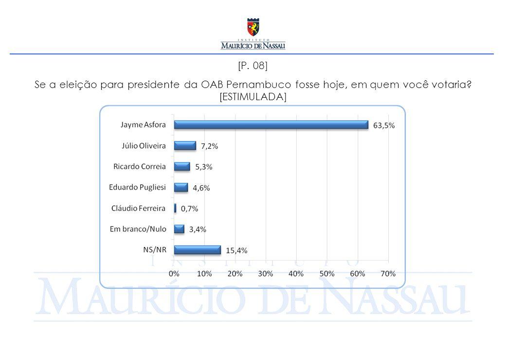 [P. 08] Se a eleição para presidente da OAB Pernambuco fosse hoje, em quem você votaria? [ESTIMULADA]