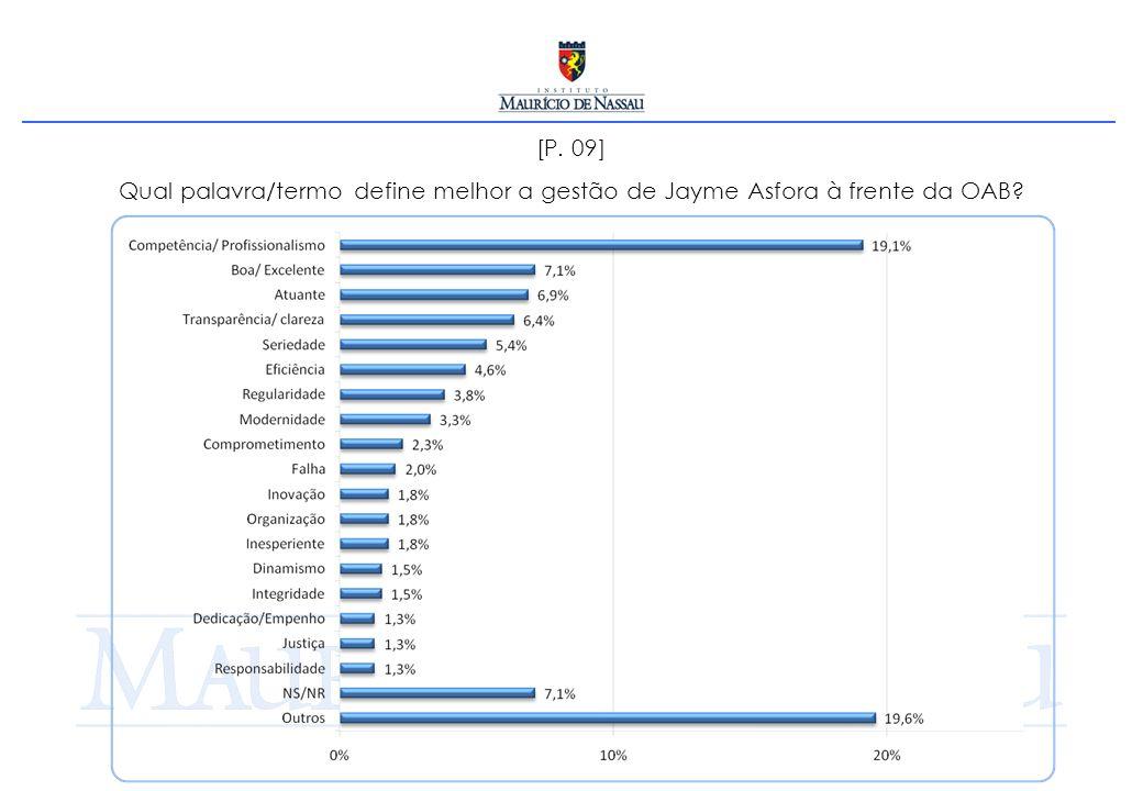 [P. 09] Qual palavra/termo define melhor a gestão de Jayme Asfora à frente da OAB?
