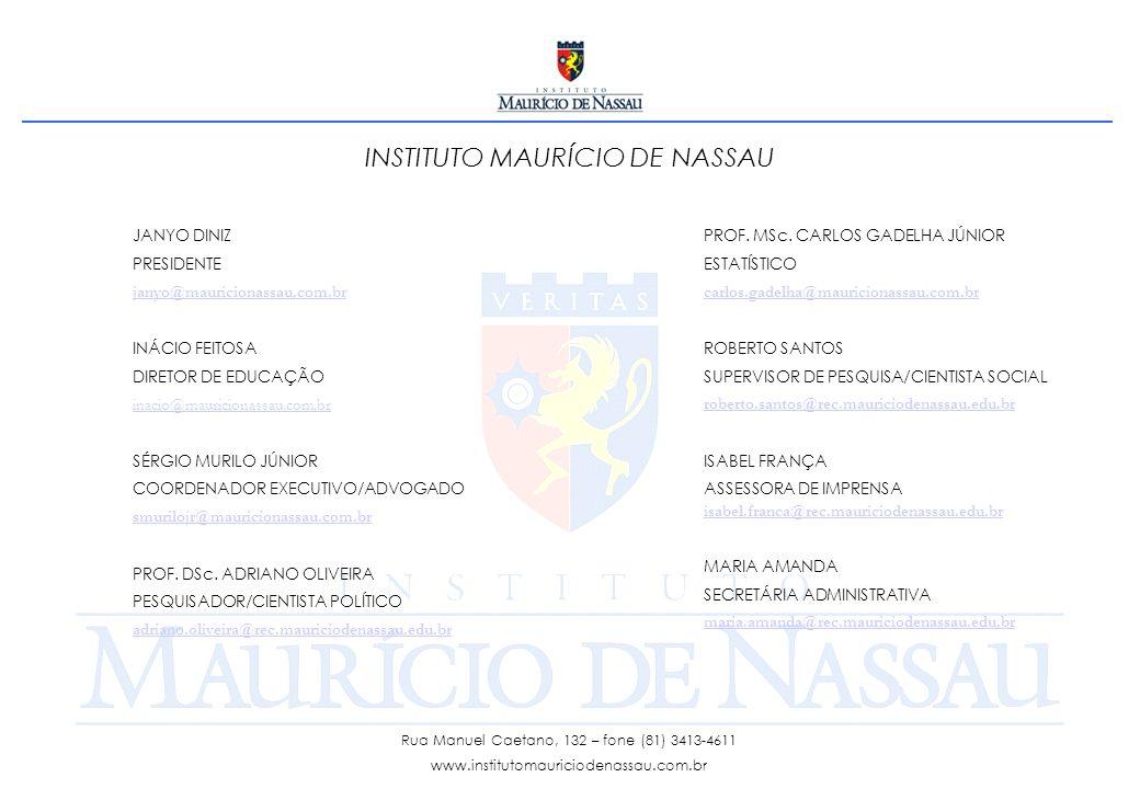 INSTITUTO MAURÍCIO DE NASSAU JANYO DINIZ PRESIDENTE janyo@mauricionassau.com.br INÁCIO FEITOSA DIRETOR DE EDUCAÇÃO inacio@mauricionassau.com.br SÉRGIO