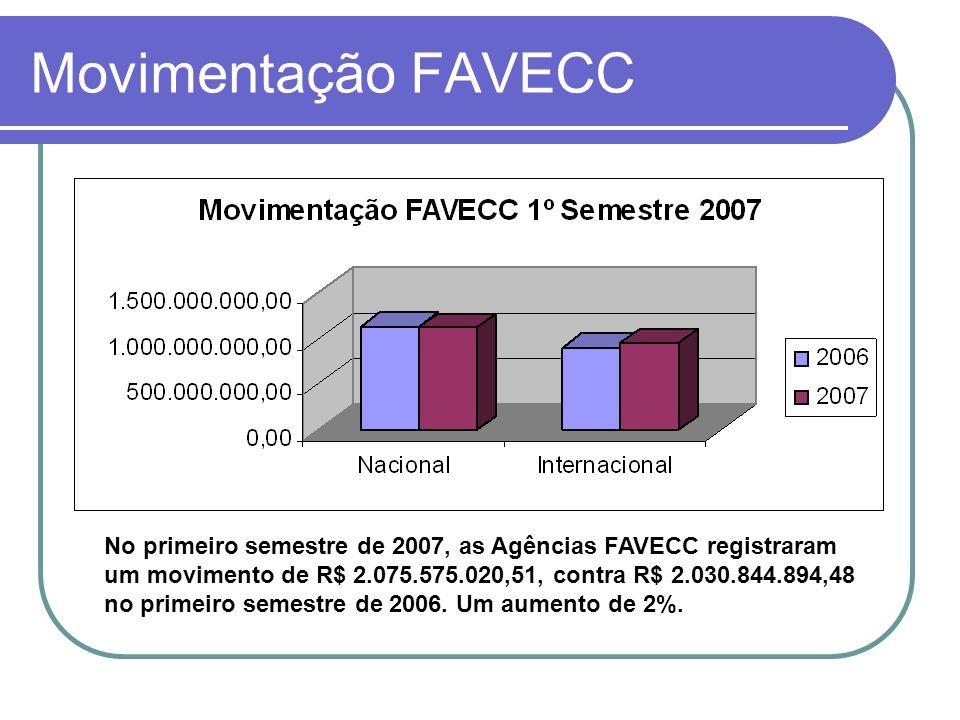 Movimentação FAVECC No primeiro semestre de 2007, as Agências FAVECC registraram um movimento de R$ 2.075.575.020,51, contra R$ 2.030.844.894,48 no pr