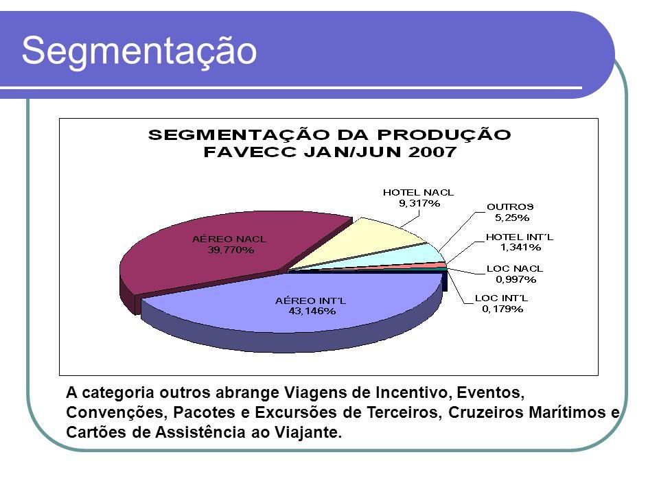 Internacional X Nacional Durante o primeiro semestre de 2007, do faturamento total obtido pelo FAVECC, 54% refere-se às vendas nacionais e 46% internacionais.