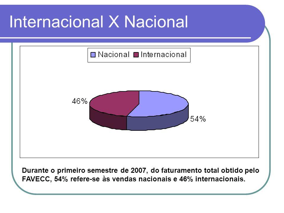 Internacional X Nacional Durante o primeiro semestre de 2007, do faturamento total obtido pelo FAVECC, 54% refere-se às vendas nacionais e 46% interna
