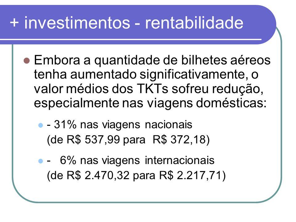 + investimentos - rentabilidade Embora a quantidade de bilhetes aéreos tenha aumentado significativamente, o valor médios dos TKTs sofreu redução, esp