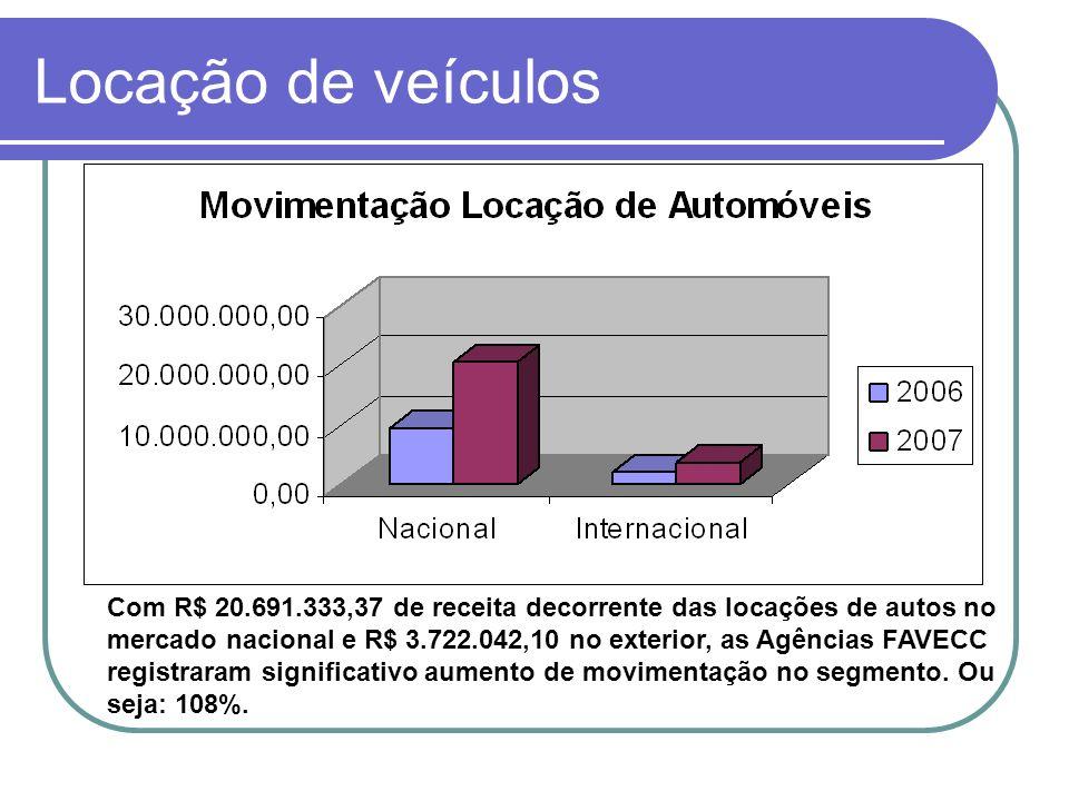 Locação de veículos Com R$ 20.691.333,37 de receita decorrente das locações de autos no mercado nacional e R$ 3.722.042,10 no exterior, as Agências FA