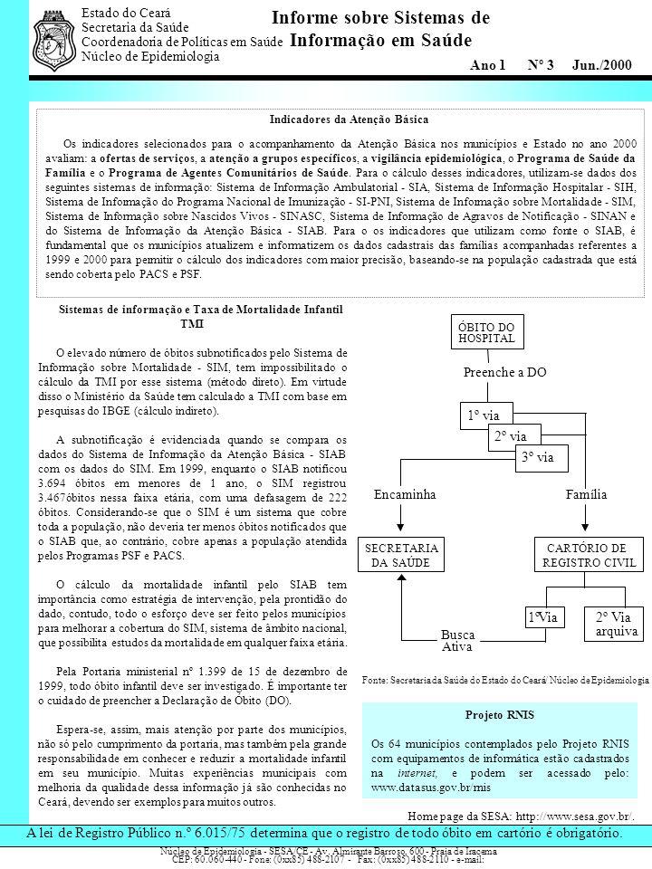 Informe sobre Sistemas de Informação em Saúde Estado do Ceará Secretaria da Saúde. Coordenadoria de Políticas em Saúde Núcleo de Epidemiologia Indicad