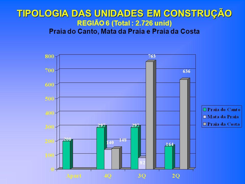 TIPOLOGIA DAS UNIDADES EM CONSTRUÇÃO REGIÃO 6 (Total : 2.726 unid) Praia do Canto, Mata da Praia e Praia da Costa