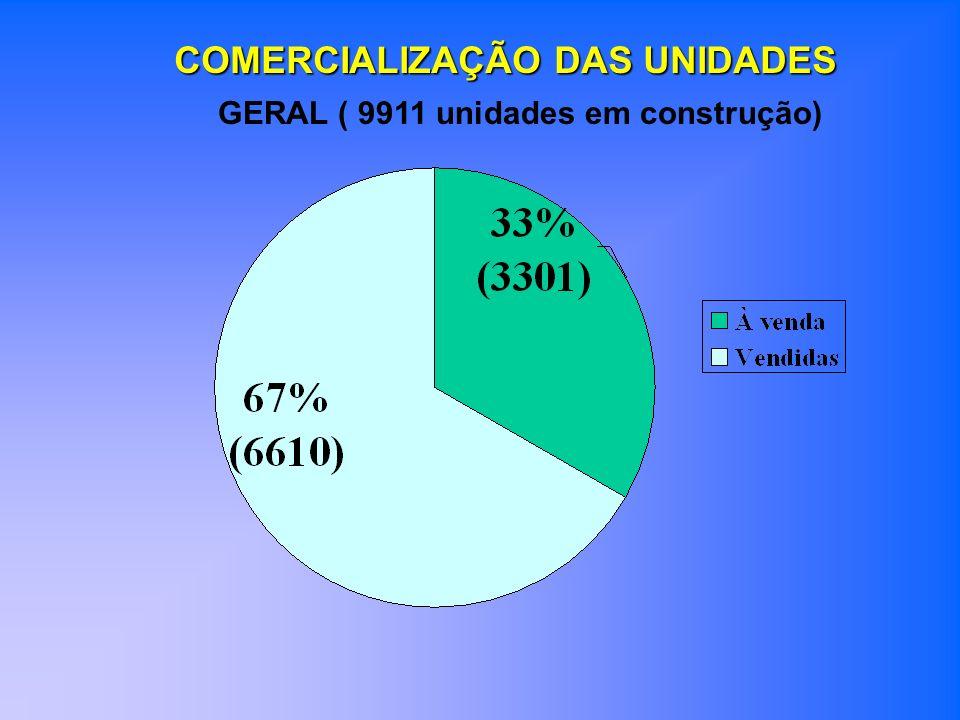 COMERCIALIZAÇÃO DAS UNIDADES GERAL ( 9911 unidades em construção)