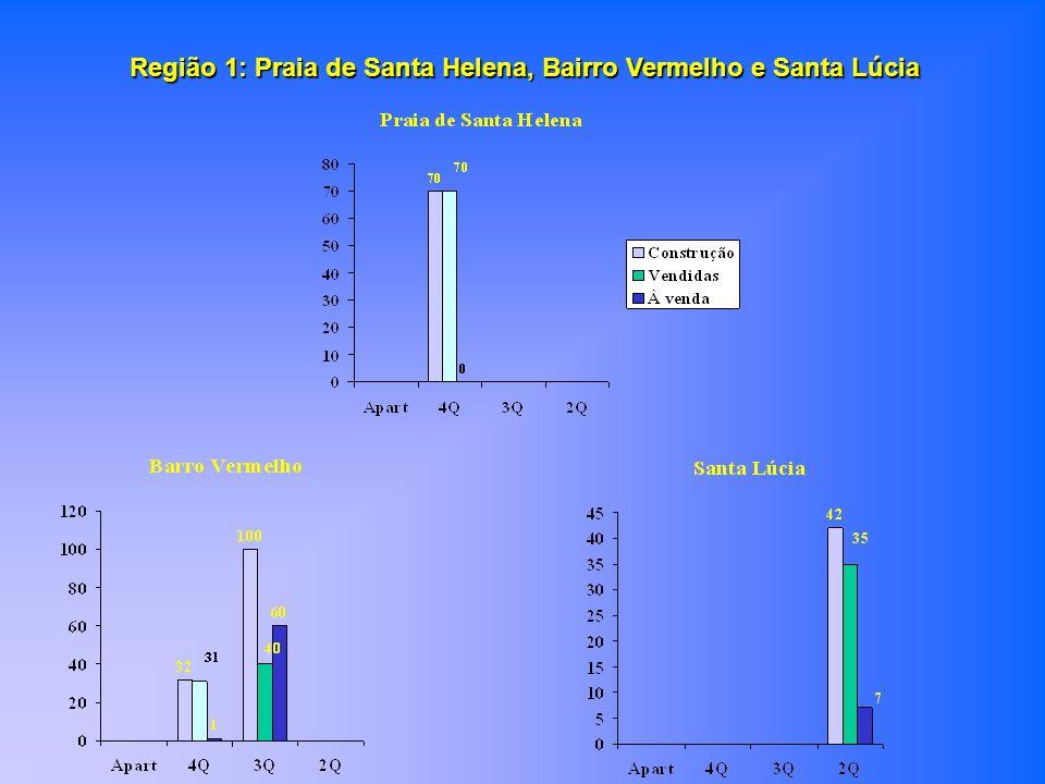 Região 1: Praia de Santa Helena, Bairro Vermelho e Santa Lúcia