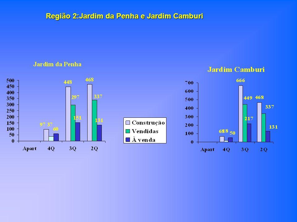 Região 2:Jardim da Penha e Jardim Camburi