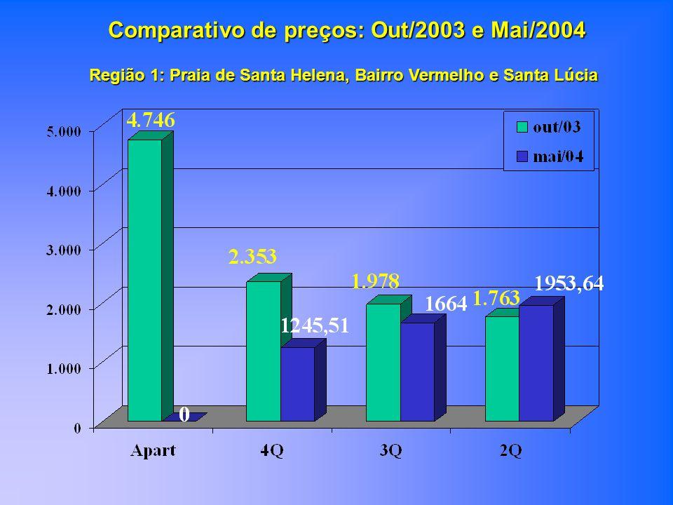 Comparativo de preços: Out/2003 e Mai/2004 Região 1: Praia de Santa Helena, Bairro Vermelho e Santa Lúcia