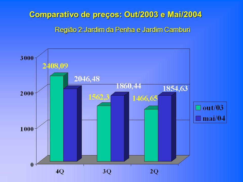 Região 2:Jardim da Penha e Jardim Camburi Comparativo de preços: Out/2003 e Mai/2004