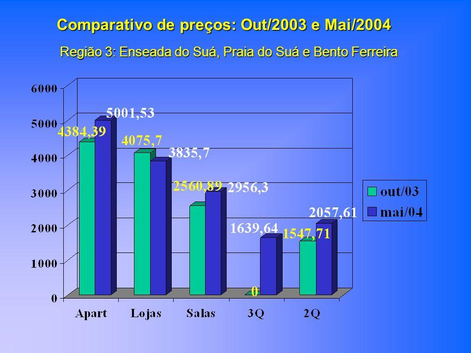 Região 3: Enseada do Suá, Praia do Suá e Bento Ferreira Comparativo de preços: Out/2003 e Mai/2004