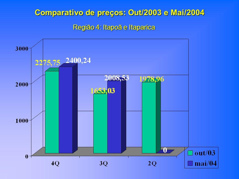Região 4: Itapoã e Itaparica Comparativo de preços: Out/2003 e Mai/2004