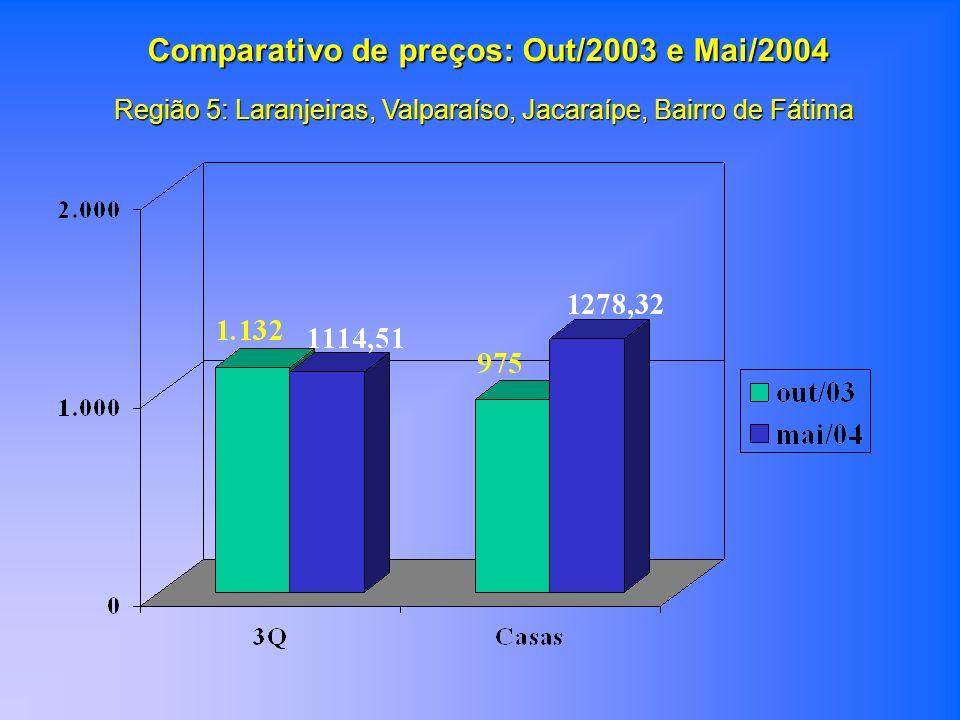 Região 5: Laranjeiras, Valparaíso, Jacaraípe, Bairro de Fátima Comparativo de preços: Out/2003 e Mai/2004