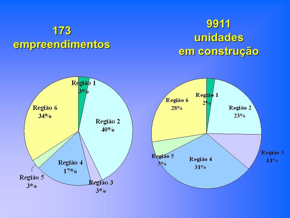 173 empreendimentos 9911unidades em construção