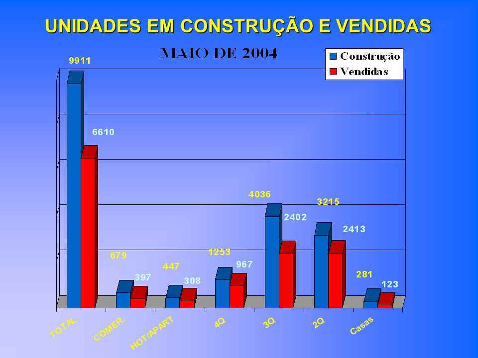UNIDADES EM CONSTRUÇÃO E VENDIDAS