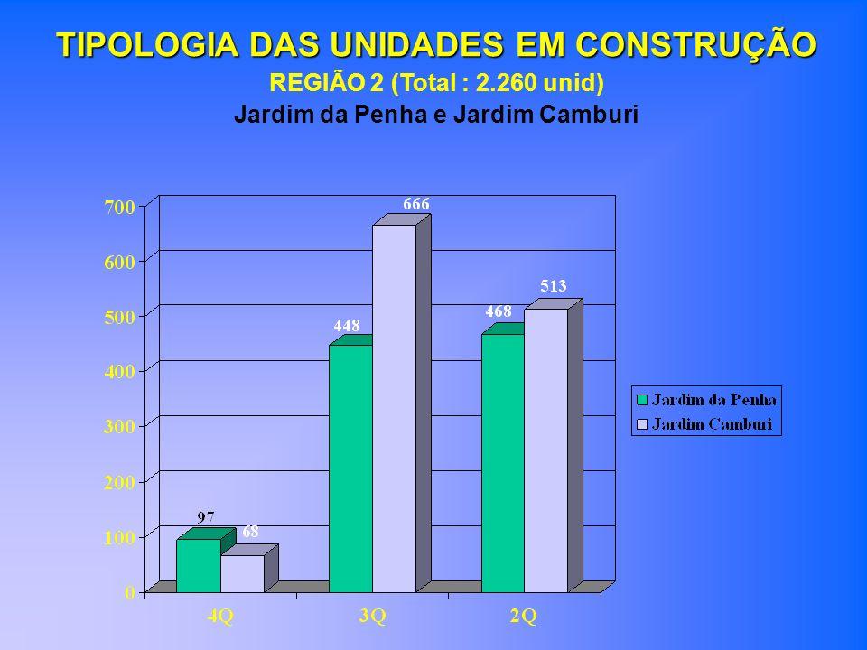 TIPOLOGIA DAS UNIDADES EM CONSTRUÇÃO REGIÃO 3 (Total : 1.086 unid) Enseada do Suá, Bento Ferreira e Praia do Suá
