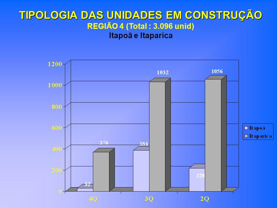 TIPOLOGIA DAS UNIDADES EM CONSTRUÇÃO REGIÃO 4 (Total : 3.096 unid) Itapoã e Itaparica