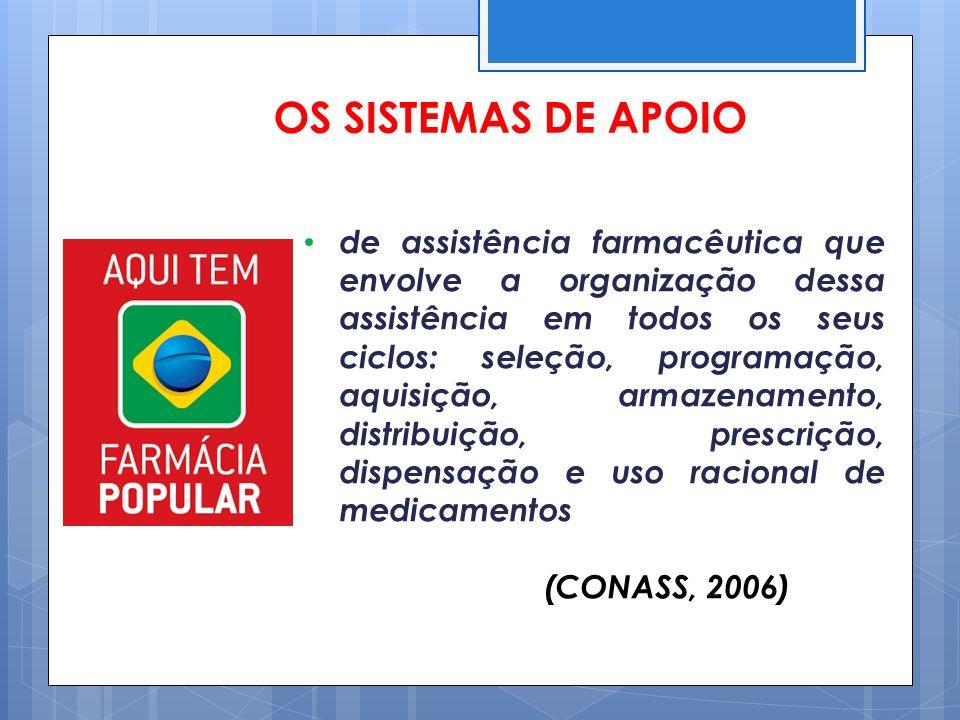 OS SISTEMAS DE APOIO de assistência farmacêutica que envolve a organização dessa assistência em todos os seus ciclos: seleção, programação, aquisição,