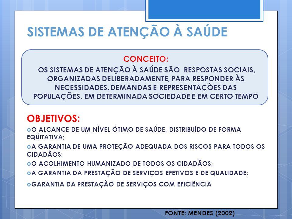 AS DIFERENÇAS ENTRE OS SISTEMAS FRAGMENTADOS E AS REDES DE ATENÇÃO À SAÚDE SISTEMA FRAGMENTADO ORGANIZADO POR COMPONENTES ISOLADOS ORGANIZADO POR NÍVEIS HIERÁRQUICOS ORIENTADO PARA A ATENÇÃO A CONDIÇÕES AGUDAS VOLTADO PARA INDIVÍDUOS O SUJEITO É O PACIENTE REATIVO ÊNFASE NAS AÇÕES CURATIVAS CUIDADO PROFISSIONAL PLANEJAMENTO DA OFERTA FINANCIAMENTO POR PROCEDIMENTOS REDE DE ATENÇÃO À SAÚDE ORGANIZADO POR UM CONTÍNUO DE ATENÇÃO ORGANIZADO POR UMA REDE POLIÁRQUICA ORIENTADO PARA A ATENÇÃO A CONDIÇÕES CRÔNICAS E AGUDAS VOLTADO PARA UMA POPULAÇÃO O SUJEITO É AGENTE DE SUA SAÚDE PROATIVO ATENÇÃO INTEGRAL CUIDADO MULTIPROFISSIONAL PLANEJAMENTO DA DEMANDA FINANCIAMENTO POR CAPITAÇÃO FONTE: FERNANDEZ (2003); MENDES (2007)