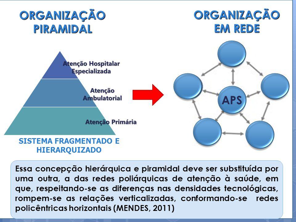 AS CARACTERÍSTICAS DA REDE DE ATENÇÃO À SAÚDE REDE DE ATENÇÃO À SAÚDE MISSÃO E OBJETIVOS COMUNS AÇÃO COOPERATIVA RESPONSÁVEL POR UMA POPULAÇÃO DEFINIDA ARTICULADA EM TERRITÓRIOS SANITÁRIOS ORGANIZADA DE FORMA POLIÁRQUICA ORGANIZADA POR UM CONTÍNUO DE ATENÇÃO: PRIMÁRIA, SECUNDÁRIA E TERCIÁRIA ORGANIZADA DE FORMA INTEGRAL: AÇÕES DE PROMOÇÃO DA SAÚDE E DE PREVENÇÃO, CURA, CUIDADO, REABILITAÇÃO OU PALIAÇÃO DAS DOENÇAS COORDENADA PELA ATENÇÃO PRIMÁRIA À SAÚDE ORIENTADA PARA A ATENÇÃO ÀS CONDIÇÕES AGUDAS E CRÔNICAS FOCADA NO CICLO COMPLETO DA ATENÇÃO A UMA CONDIÇÃO OU DOENÇA