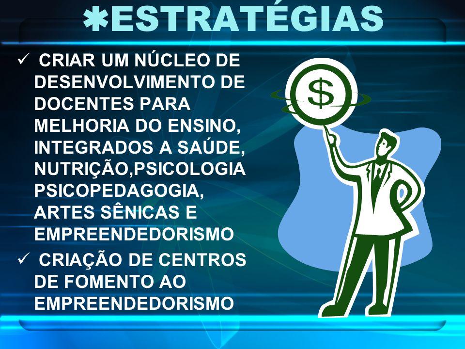 ESTRATÉGIAS CRIAR UM NÚCLEO DE DESENVOLVIMENTO DE DOCENTES PARA MELHORIA DO ENSINO, INTEGRADOS A SAÚDE, NUTRIÇÃO,PSICOLOGIA PSICOPEDAGOGIA, ARTES SÊNICAS E EMPREENDEDORISMO CRIAÇÃO DE CENTROS DE FOMENTO AO EMPREENDEDORISMO