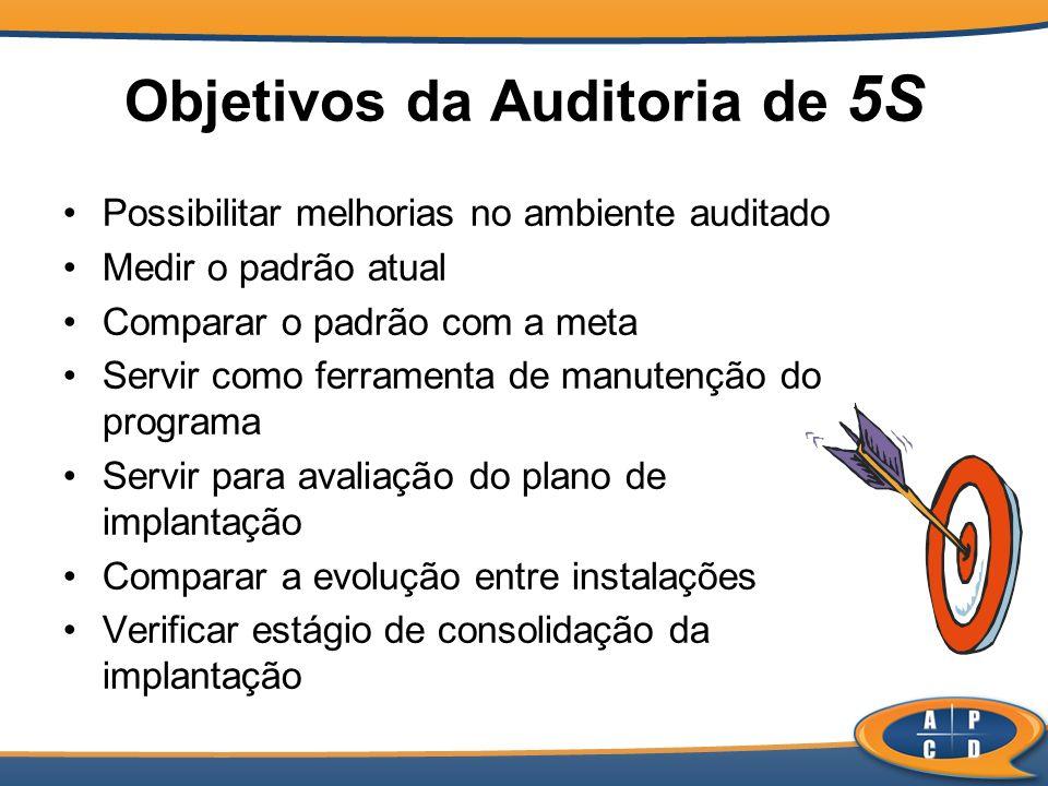 Objetivos da Auditoria de 5S Possibilitar melhorias no ambiente auditado Medir o padrão atual Comparar o padrão com a meta Servir como ferramenta de m