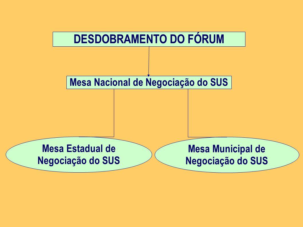 DESDOBRAMENTO DO FÓRUM Mesa Estadual de Negociação do SUS Mesa Nacional de Negociação do SUS Mesa Municipal de Negociação do SUS