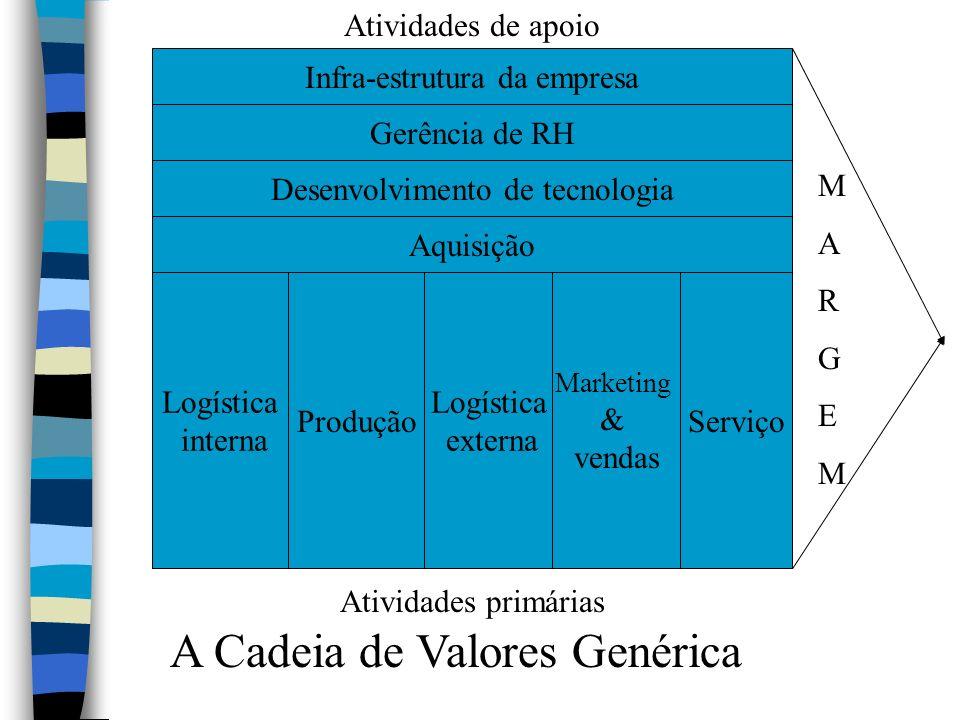 O Sistema de Valores (Cadeia Produtiva): Cadeia de valores do(s) fornecedor(es) Cadeia de valores da Empresa Cadeia de valores dos canais Cadeia de valores do consumidor