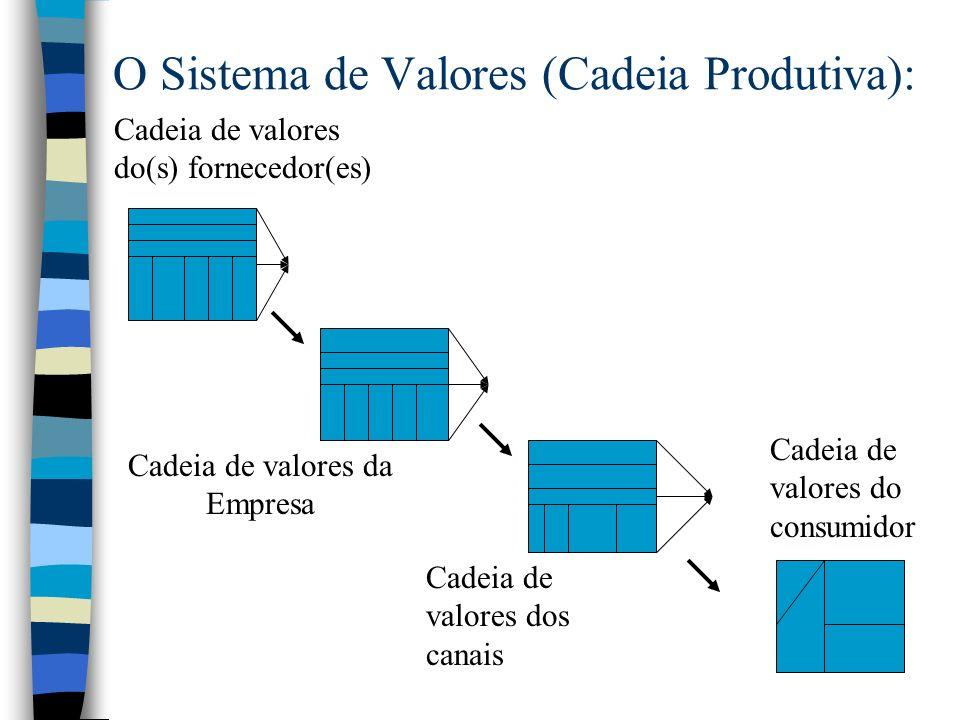 Definição da Cadeia de Valores: n São as atividades relevantes de uma empresa: n a) atividades que representam custos importantes n b) atividades que podem diferenciar a empresa das outras