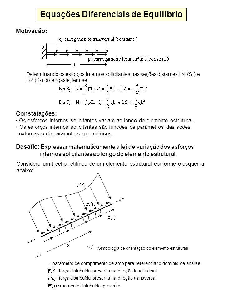 s (Simbologia de orientação do elemento estrutural) Equações Diferenciais de Equilíbrio Considere um trecho retilíneo de um elemento estrutural confor