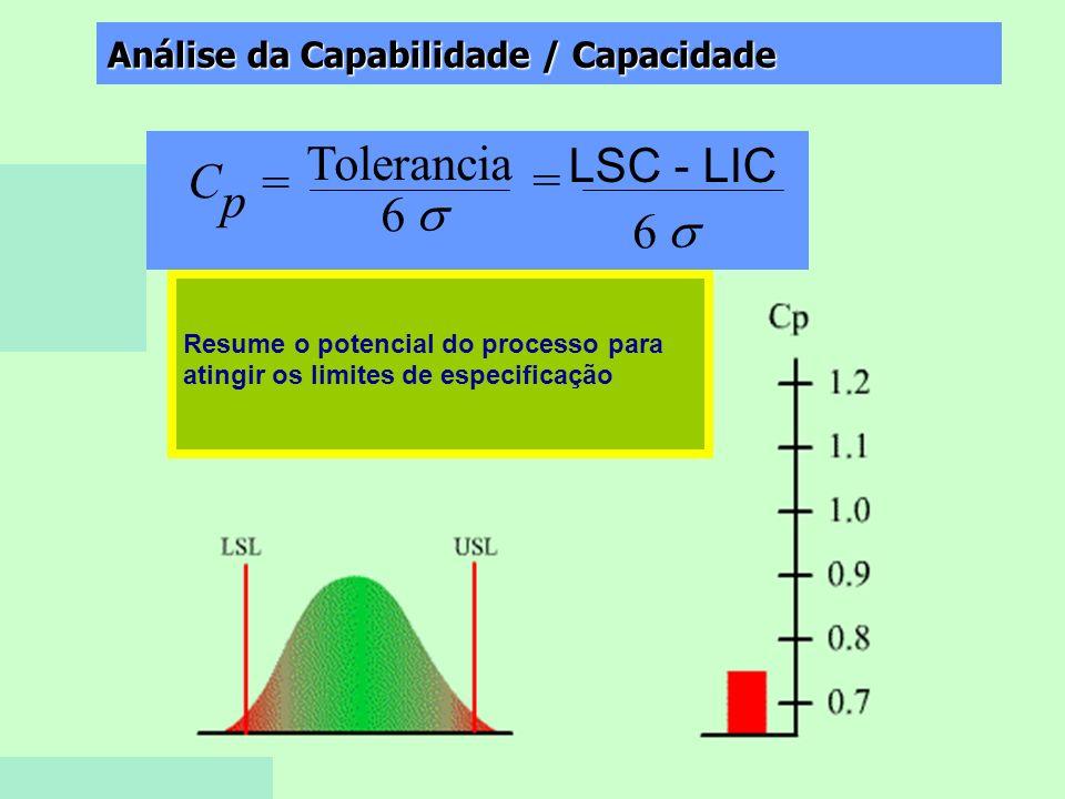 Vanessa FortesAula 531 Análise da Capabilidade / Capacidade C p = Tolerancia 6 = LSC - LIC 6 Resume o potencial do processo para atingir os limites de