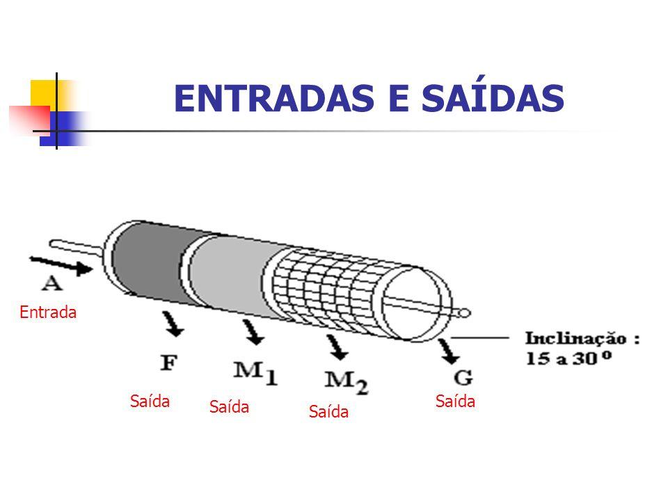 FUNCIONAMENTO Peneiras Agitadas Agitação provoca a movimentação das partículas sobre a superfície de peneiramento; Inclinação : 15 ° a 20 °; Consumo de potência : 0,5 a 1 HP; Desvantagens : Alto custo de manutenção e de estrutura; Problemas de geração de pó.