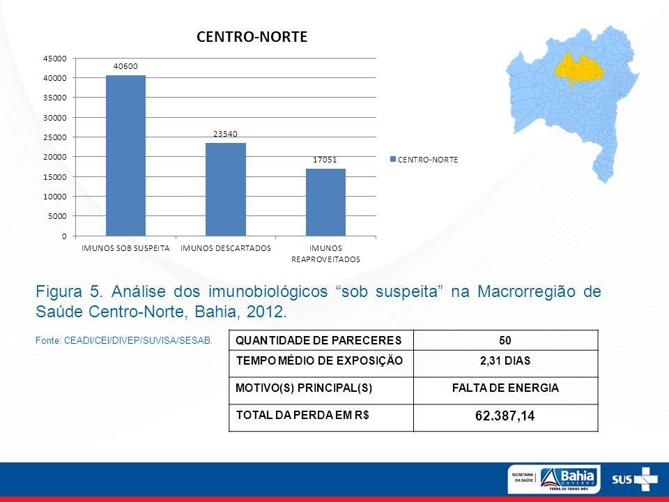 Figura 5. Análise dos imunobiológicos sob suspeita na Macrorregião de Saúde Centro-Norte, Bahia, 2012. Fonte: CEADI/CEI/DIVEP/SUVISA/SESAB. QUANTIDADE