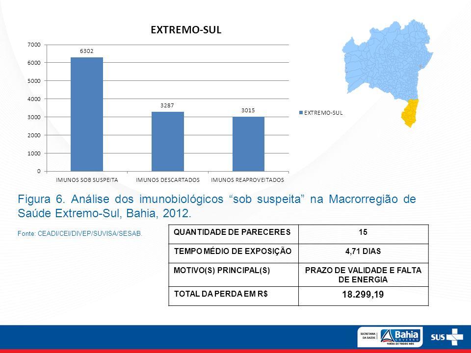 Figura 6. Análise dos imunobiológicos sob suspeita na Macrorregião de Saúde Extremo-Sul, Bahia, 2012. Fonte: CEADI/CEI/DIVEP/SUVISA/SESAB. QUANTIDADE