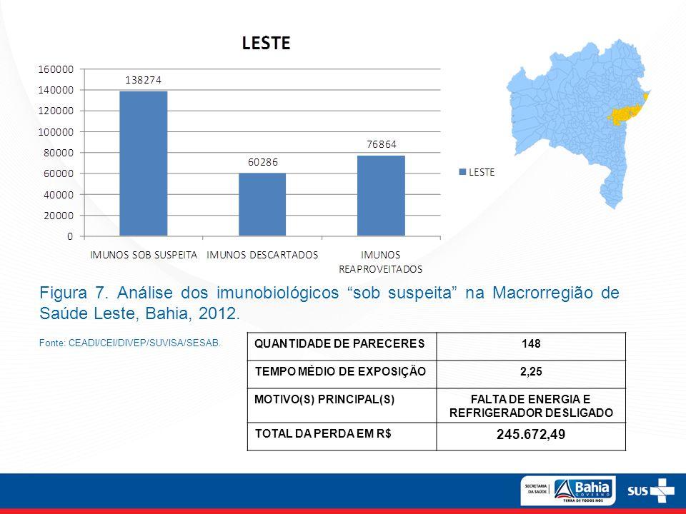 Figura 7. Análise dos imunobiológicos sob suspeita na Macrorregião de Saúde Leste, Bahia, 2012. Fonte: CEADI/CEI/DIVEP/SUVISA/SESAB. QUANTIDADE DE PAR